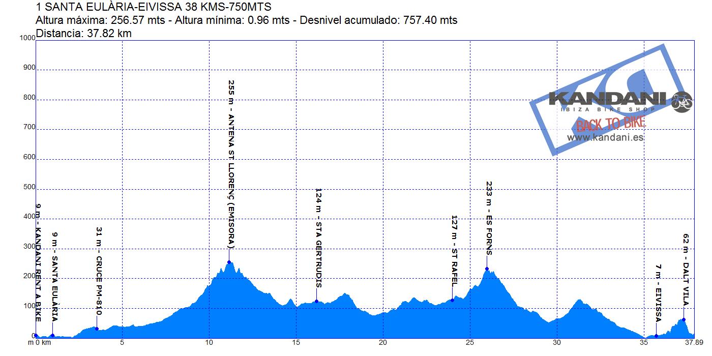 1 SANTA EULÀRIA-IBIZA 38 KMS-750 MTS