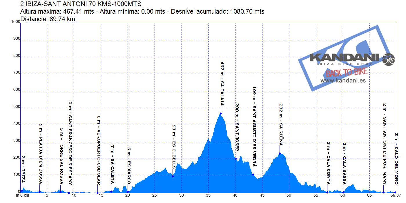2 IBIZA - SANT ANTONI 70 KMS-1000 MTS