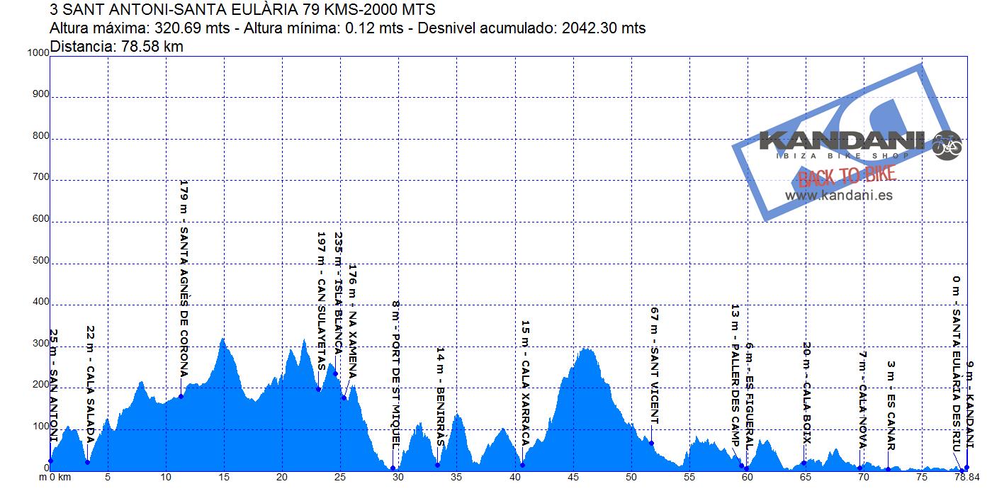 3 SANT ANTONI-SANTA EULÀRIA 79 KMS-2000 MTS