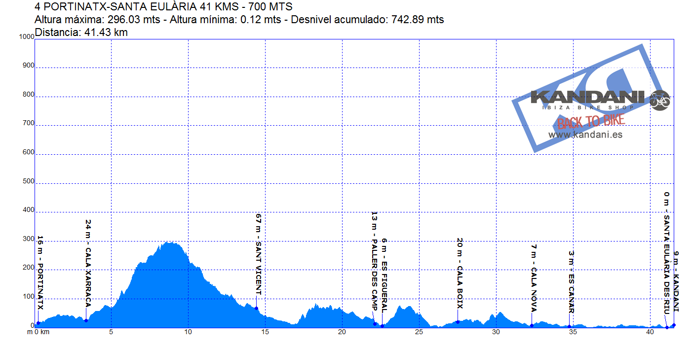 4 PORTINATX-SANTA EULÀRIA 41 KMS - 700 MTS