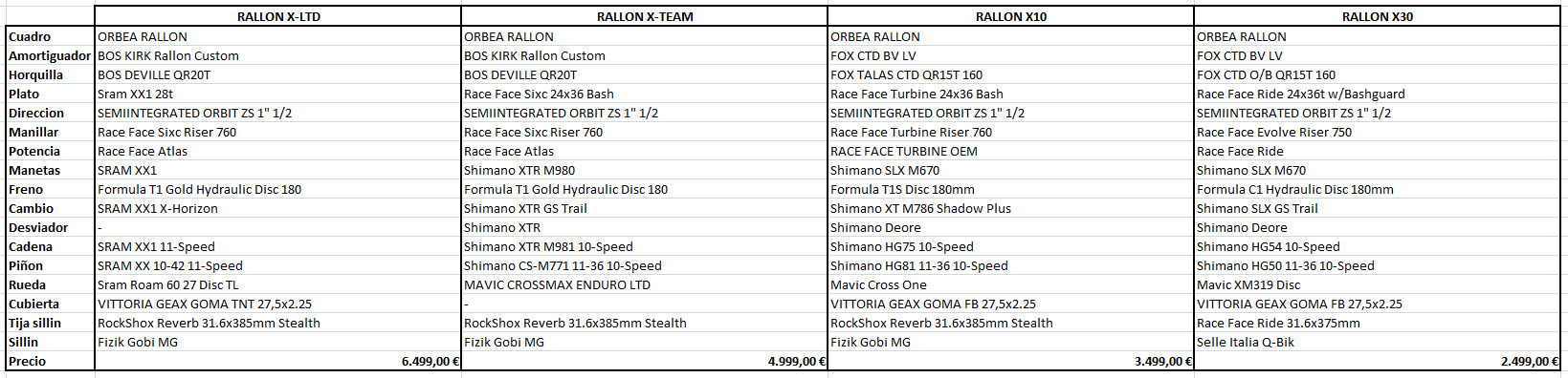 COMPARATIVA RALLON R4 2014