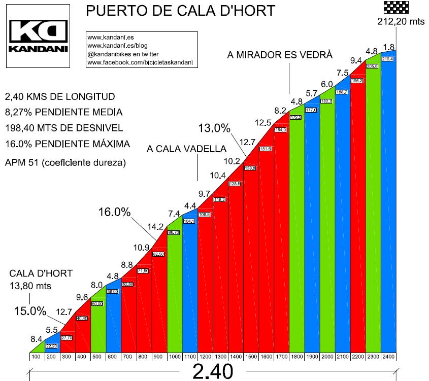 PERFIL PUERTO DE CALA D'HORT