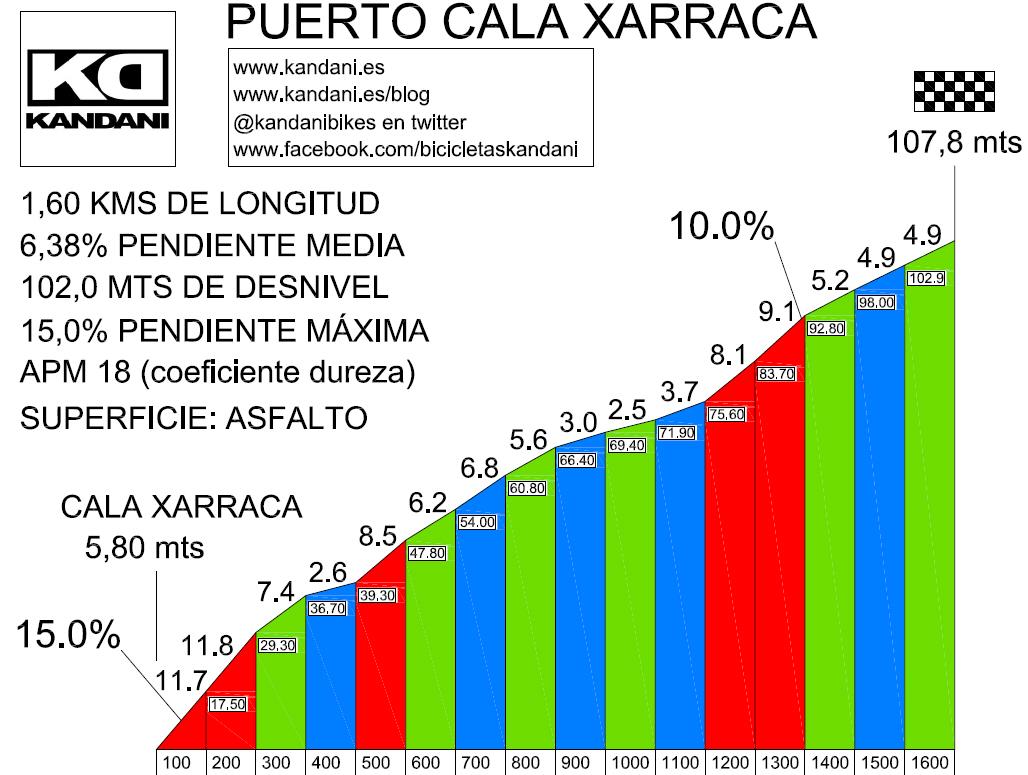 PERFIL PUERTO CALA XARRACA
