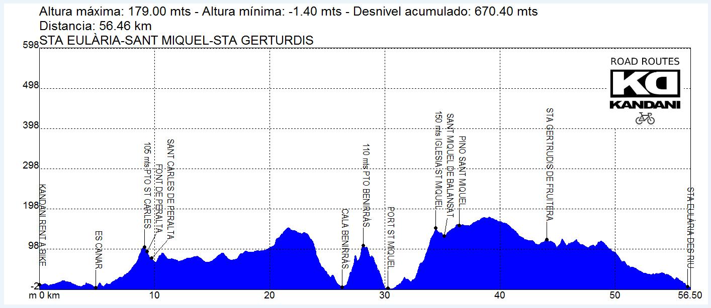 660 MTS DE ASCENSO ACUMULADO Y 3 PUERTOS DE MONTAÑA
