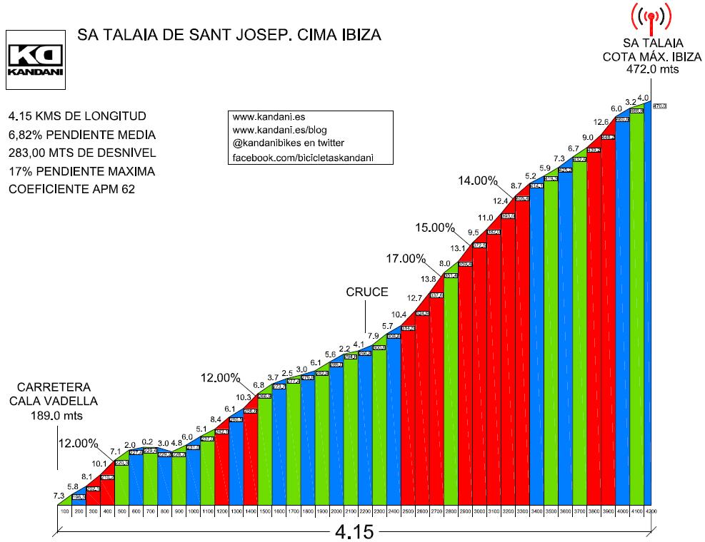 Perfil altimétrico de la subida a Sa Talaia de Sant Josep.