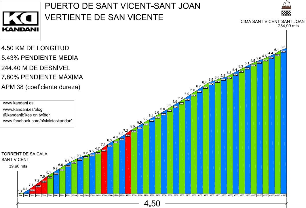 PERFIL PUERTO CALA DE SANT VICENT
